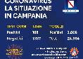 Coronavirus Campania, l'ultimo aggiornamento: superata quota 3mila contagi [GRAFICO]