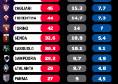 Taglio stipendi, per il Napoli vale tra i 18 ed il 36mln! Tutte le cifre della Serie A [GRAFICO]
