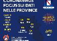 Coronavirus Campania, il bollettino delle province: nessun decesso, si registrano 61 guariti [GRAFICO]