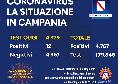 Coronavirus in Campania, il bollettino odierno: 12 nuovi positivi su più di 4mila tamponi