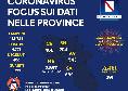 Coronavirus in Campania, i dato di oggi: da registrare un nuovo decesso, più di 40 guariti nelle ultime 24 ore