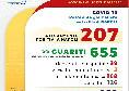 Coronavirus Napoli, il bollettino: 2 positivi in più, aumentano i guariti [GRAFICO]