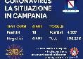 Coronavirus in Campania, il bollettino odierno: 10 nuovi casi su più di 4.500 tamponi
