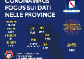 Coronavirus in Campania, gli ultimi dati: nessun decesso nelle ultime 24 ore, aumenta il numero dei guariti