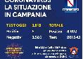 Coronavirus Campania, il bollettino: 5 contagi su 3500 tamponi [GRAFICO]