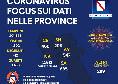 Regione Campania, il bollettino giornaliero: 1 morto nelle ultime 24 ore e 25 guariti