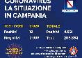 Coronavirus in Campania, il bollettino di oggi: 12 nuovi casi su circa 2mila tamponi