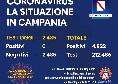 Coronavirus in Campania, il bollettino odierno: per la prima volta zero positivi!