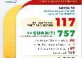 Coronavirus Napoli, 0 casi positivi rispetto alla giornata di ieri [GRAFICO]