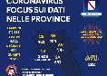 Coronavirus, il nuovo bollettino della Regione Campania: nessun positivo su oltre 2000 tamponi