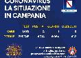 Coronavirus in Campania, il bollettino odierno: solo 2 positivi su 1492 tamponi