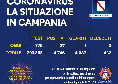 Regione Campania, il bollettino giornaliero: 27 nuovi positivi e 0 decessi