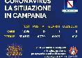 Regione Campania, il bollettino giornaliero: nessun nuovo positivi, 1 guarito e 0 decessi