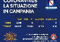 Regione Campania - Il bollettino giornaliero: 8 nuovi positivi, 4 guariti e 2 decessi