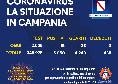 Coronavirus in Campania, il bollettino di oggi: 15 nuovi positivi e 28 guariti!