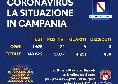 Regione Campania - Il bollettino giornaliero: 22 positivi, 6 guariti e nessun decesso