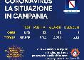 Regione Campania - Il bollettino giornaliero: 23 positivi, 18 guariti e 1 decesso