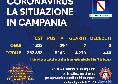 Regione Campania - Il bollettino giornaliero: 29 positivi, 25 dei quali a Sant'Antonio Abate