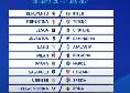 Prossimo turno Serie A: date e orari della 1 giornata, divisione Sky e DAZN. C'è Parma-Napoli