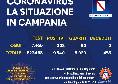 Regione Campania, il bollettino giornaliero: 208 nuovi positivi, 50 guariti e nessun decesso