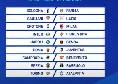 Prossimo turno Serie A: date e orari della 2 giornata, divisione Sky e DAZN. C'è Napoli-Genoa