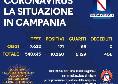 Regione Campania, il bollettino giornaliero: 171 nuovi positivi, 69 guariti e nessun decesso