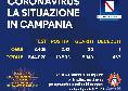 Regione Campania, il bollettino giornaliero: 243 nuovi positivi, 20 guariti ed 1 decesso