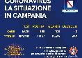 Coronavirus in Campania, il bollettino odierno: 195 nuovi positivi ma zero decessi nelle ultime 24 ore