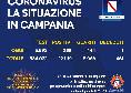 Coronavirus Campania, il bollettino della Regione: 295 nuovi casi! 144 i guariti e un deceduto