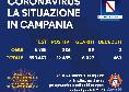 Regione Campania, il bollettino giornaliero: 286 nuovi positivi, 59 guariti e 2 decessi
