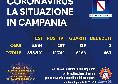 Regione Campania, il bollettino giornaliero: 287 nuovi positivi, 139 guariti e nessun decesso