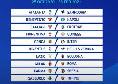 DIRETTA - Diretta gol Serie A - Risultati live della 5° giornata: Genoa-Inter