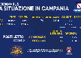 Regione Campania, il bollettino giornaliero: 1.593 nuovi positivi, solo 79 i sintomatici. 21 decessi