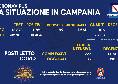 Coronavirus in Campania, il bollettino odierno: 1760 nuovi casi, <i>solo</i> 99 sintomatici