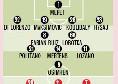 Napoli-AZ Alkmaar, le probabili formazioni di Gazzetta: turnover limitato per Gattuso, previste solo tre novità [GRAFICO]