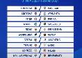Prossimo turno Serie A: date e orari della 6 giornata, divisione Sky e DAZN. C\'è Napoli-Sassuolo