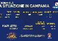 Coronavirus Campania, il bollettino odierno: 2590 positivi di cui 145 sintomatici
