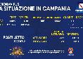 Coronavirus Campania, bollettino di oggi: 1981 positivi e 16 deceduti. Aumentano i posti occupati in terapia intensiva