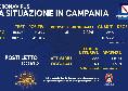 Coronavirus in Campania, il bollettino odierno: 2427 nuovi positivi, 31 sono sintomatici. 17 i decessi
