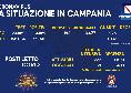 Coronavirus in Campania, il bollettino odierno: 3669 nuovi positivi, 192 sono sintomatici. Altri 14 decessi