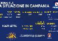 Regione Campania, il bollettino giornaliero: 2.158nuovi positivi di cui 227 con sintomi, 2.091 guariti e 39 decessi