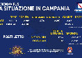 Coronavirus in Campania, il bollettino odierno: oggi 2.815 nuovi casi di cui 424 sintomatici. 47 decessi