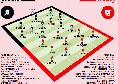 Probabili formazioni Crotone-Napoli, Gattuso ne cambia cinque dopo l'Europa League! Tre ballottaggi in vista [GRAFICO]
