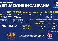 Regione Campania, il bollettino giornaliero: 714 nuovi positivi di cui 75 con sintomi, 1.138 guariti e 25 decessi