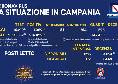 Bollettino Coronavirus Campania: i nuovi casi sono il doppio dei guariti! 12 i deceduti [FOTO]