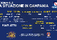 Coronavirus in Campania, il bollettino odierno: 2.519 nuovi casi, 171 sintomatici e 11 decessi