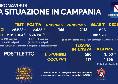 Regione Campania, il bollettino giornaliero: 2.635 nuovi positivi di cui 168 con sintomi, 628 guariti e 40 decessi