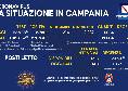 Regione Campania, il bollettino giornaliero: 2.780 nuovi positivi di cui 216 con sintomi e 40 decessi
