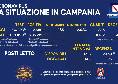 Regione Campania, il bollettino giornaliero: 2.560 nuovi positivi di cui 185 con sintomi, 385 guariti e 13 decessi