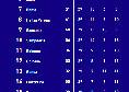 Classifica Serie A 2020/21: la Juve supera il Napoli, azzurri quinti [FOTO]